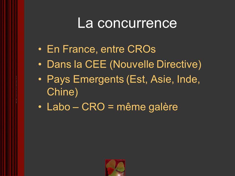 La concurrence En France, entre CROs Dans la CEE (Nouvelle Directive) Pays Emergents (Est, Asie, Inde, Chine) Labo – CRO = même galère