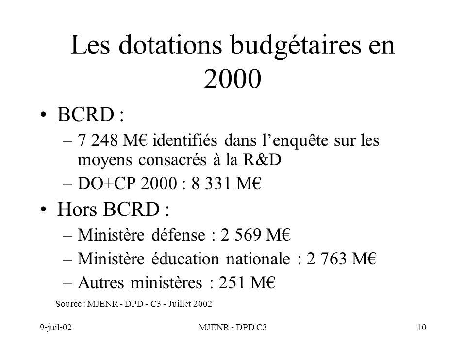 9-juil-02MJENR - DPD C310 Les dotations budgétaires en 2000 BCRD : –7 248 M identifiés dans lenquête sur les moyens consacrés à la R&D –DO+CP 2000 : 8