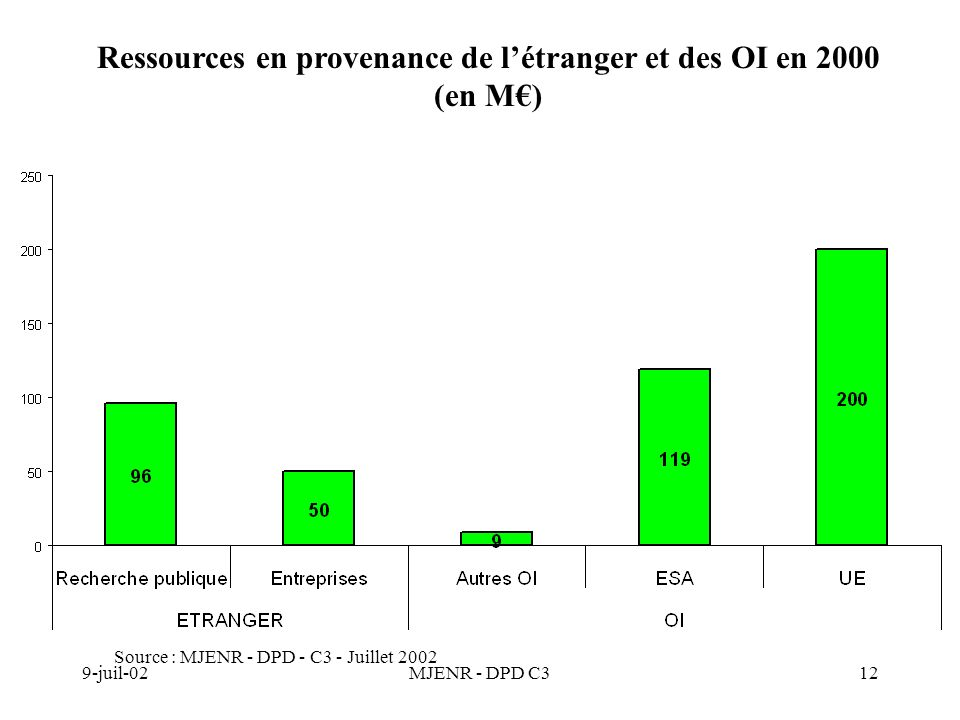 9-juil-02MJENR - DPD C312 Source : MJENR - DPD - C3 - Juillet 2002 Ressources en provenance de létranger et des OI en 2000 (en M)