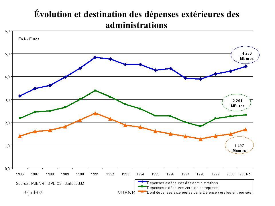 9-juil-02MJENR - DPD C313 Évolution et destination des dépenses extérieures des administrations