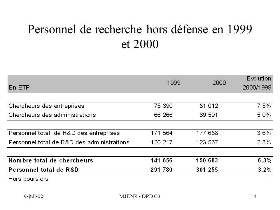 9-juil-02MJENR - DPD C314 Personnel de recherche hors défense en 1999 et 2000