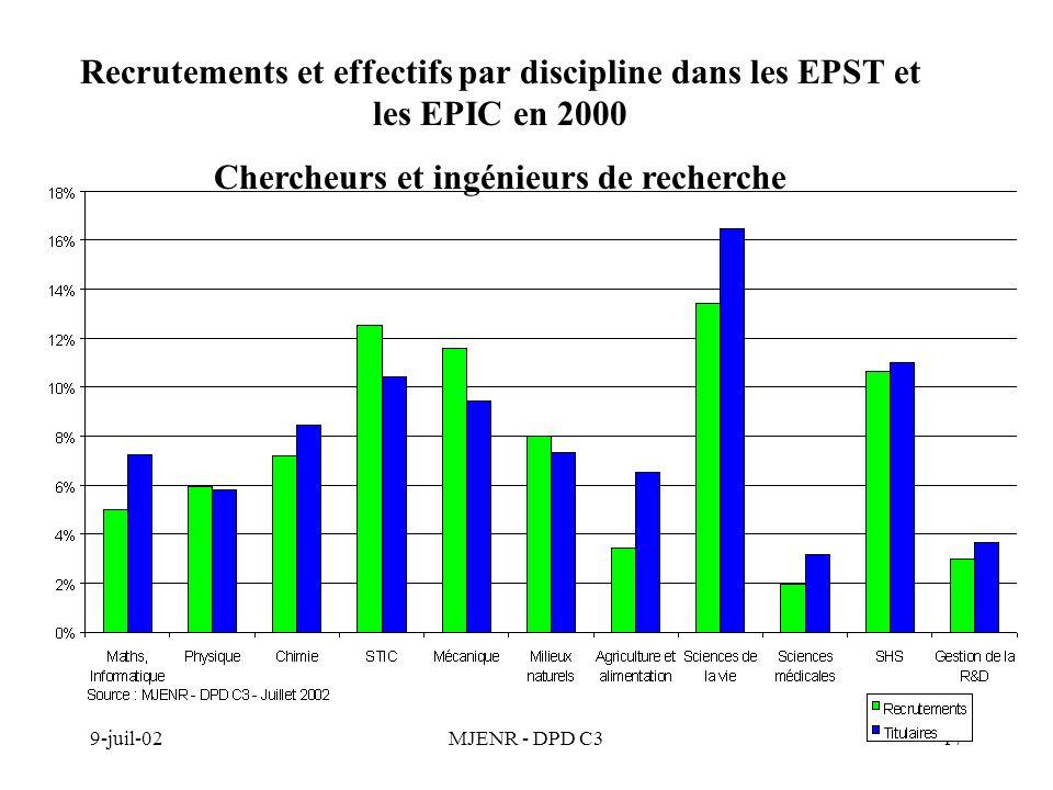 9-juil-02MJENR - DPD C317 Recrutements et effectifs par discipline dans les EPST et les EPIC en 2000 Chercheurs et ingénieurs de recherche