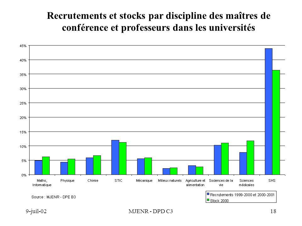 9-juil-02MJENR - DPD C318 Recrutements et stocks par discipline des maîtres de conférence et professeurs dans les universités