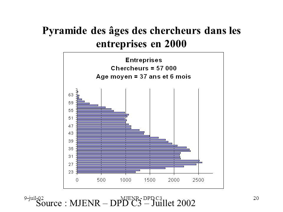 9-juil-02MJENR - DPD C320 Pyramide des âges des chercheurs dans les entreprises en 2000 Source : MJENR – DPD C3 – Juillet 2002