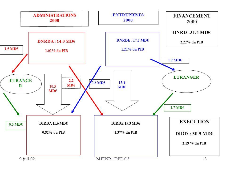 9-juil-02MJENR - DPD C33 15.4 MD DNRDA : 14.3 MD 1.01% du PIB DNRDE : 17.2 MD 1.21% du PIB DIRDA 11.6 MD 0.82% du PIB DIRDE 19.3 MD 1.37% du PIB ETRAN