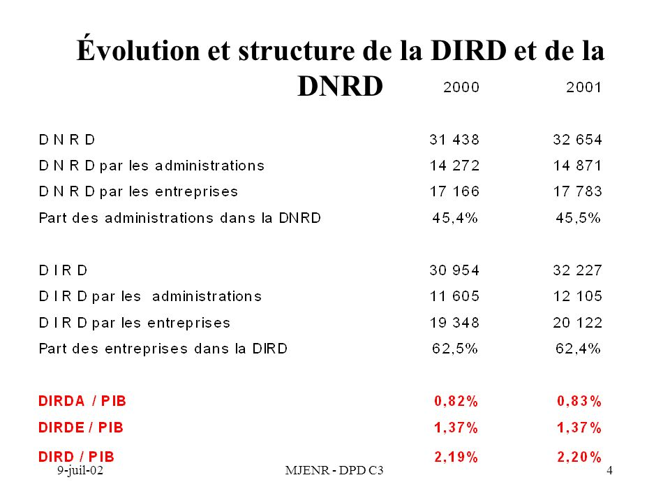 9-juil-02MJENR - DPD C34 Évolution et structure de la DIRD et de la DNRD