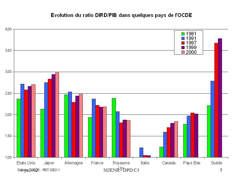 9-juil-02MJENR - DPD C36 Évolution en volume des composantes de la DIRD 1999 - 2001
