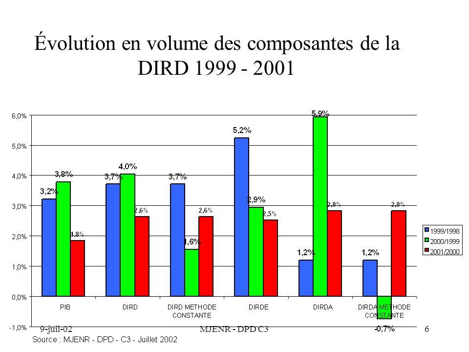 9-juil-02MJENR - DPD C37 Principales composantes de la DIRDA en 2000 et 2001 ETATENSEIGNEMENT SUPERIEUR