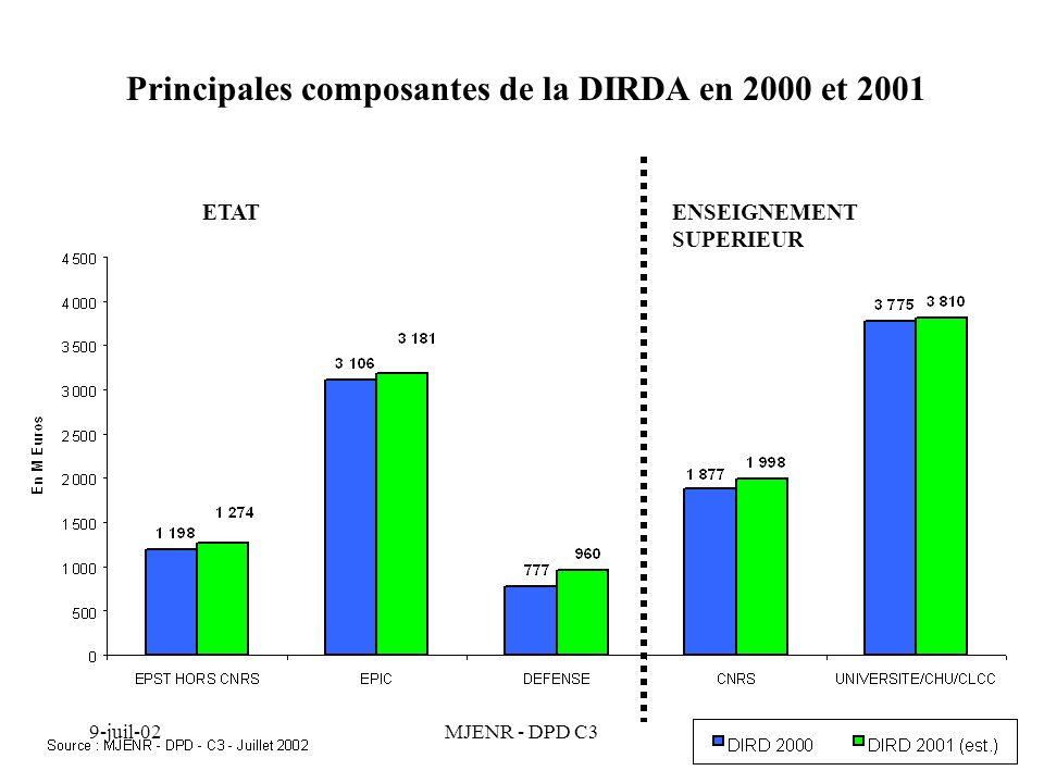 9-juil-02MJENR - DPD C38 Décomposition de la variation de la DIRD entre 2000 et 2001E + 499.7 M dont Défense +183 M EPIC +75 M EPST HORS CNRS +75.5 M CNRS +121 M Université +35 M Source : MJENR - DPD - C3 - Juillet 2002