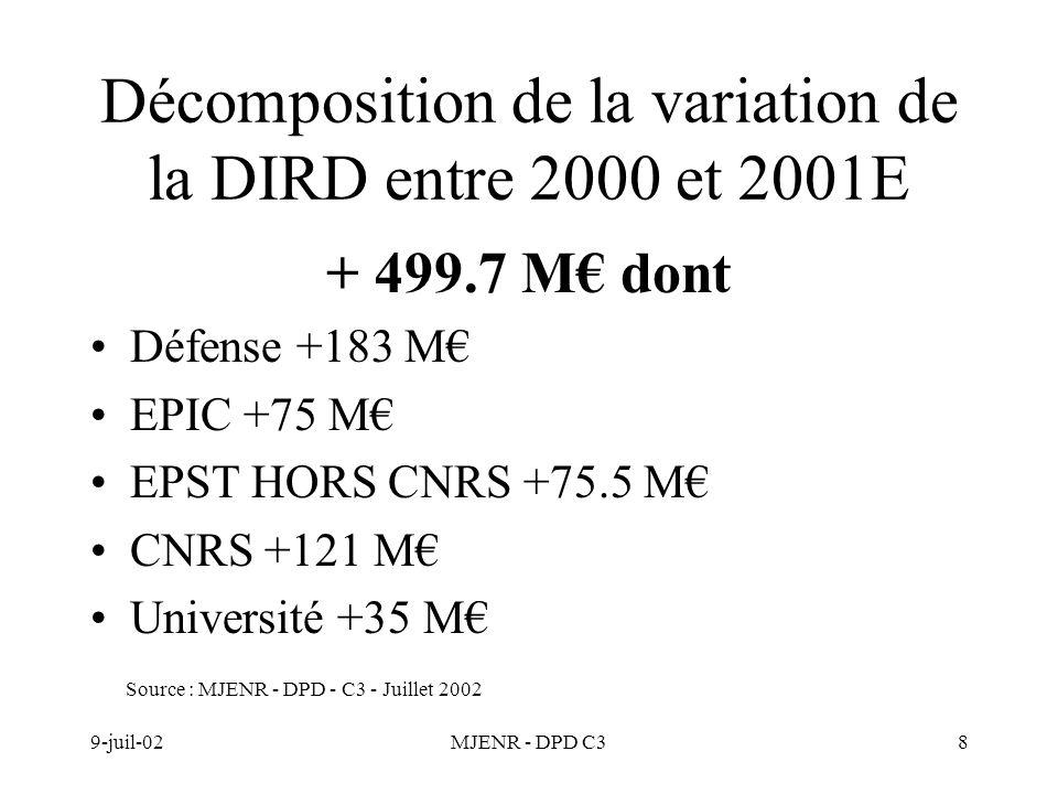 9-juil-02MJENR - DPD C38 Décomposition de la variation de la DIRD entre 2000 et 2001E + 499.7 M dont Défense +183 M EPIC +75 M EPST HORS CNRS +75.5 M