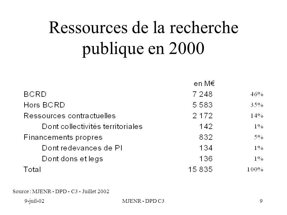 9-juil-02MJENR - DPD C39 Ressources de la recherche publique en 2000 Source : MJENR - DPD - C3 - Juillet 2002