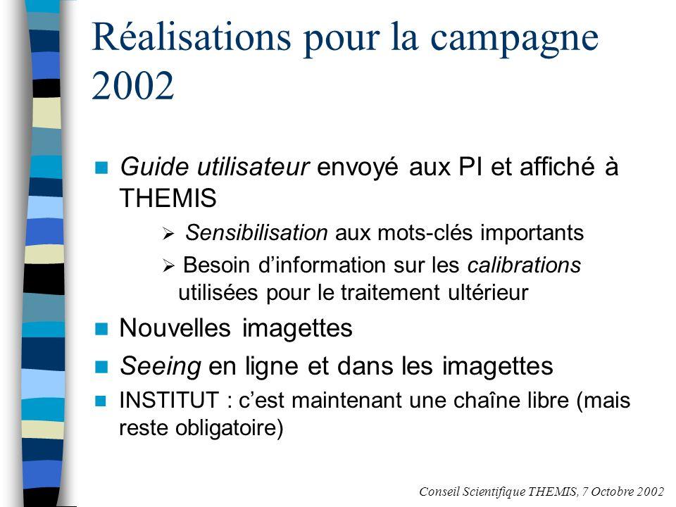 Nouvelle imagette Attention : Certains mots- clés ne sont pas fiables Hauteur de la fente Naxis3 réel indiqué Conseil Scientifique THEMIS, 7 Octobre 2002
