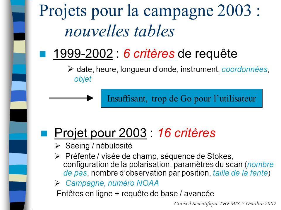 Projets pour la campagne 2003 : nouvelles tables 1999-2002 : 6 critères de requête date, heure, longueur donde, instrument, coordonnées, objet Insuffisant, trop de Go pour lutilisateur Projet pour 2003 : 16 critères Seeing / nébulosité Préfente / visée de champ, séquence de Stokes, configuration de la polarisation, paramètres du scan (nombre de pas, nombre dobservation par position, taille de la fente) Campagne, numéro NOAA Entêtes en ligne + requête de base / avancée Conseil Scientifique THEMIS, 7 Octobre 2002