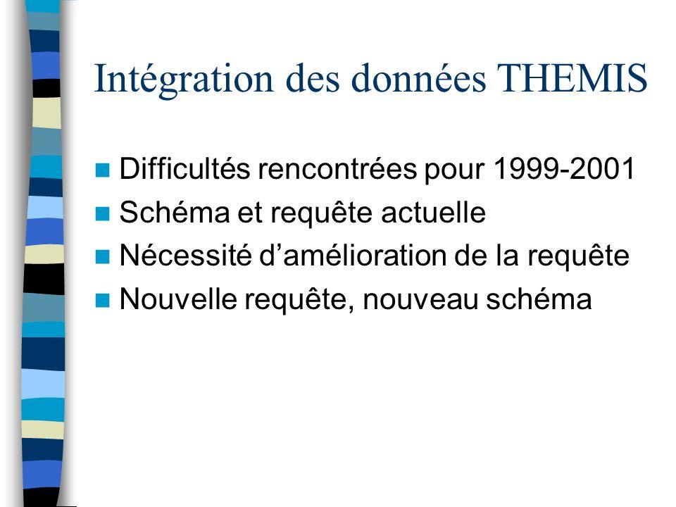 Intégration des données THEMIS Difficultés rencontrées pour 1999-2001 Schéma et requête actuelle Nécessité damélioration de la requête Nouvelle requête, nouveau schéma