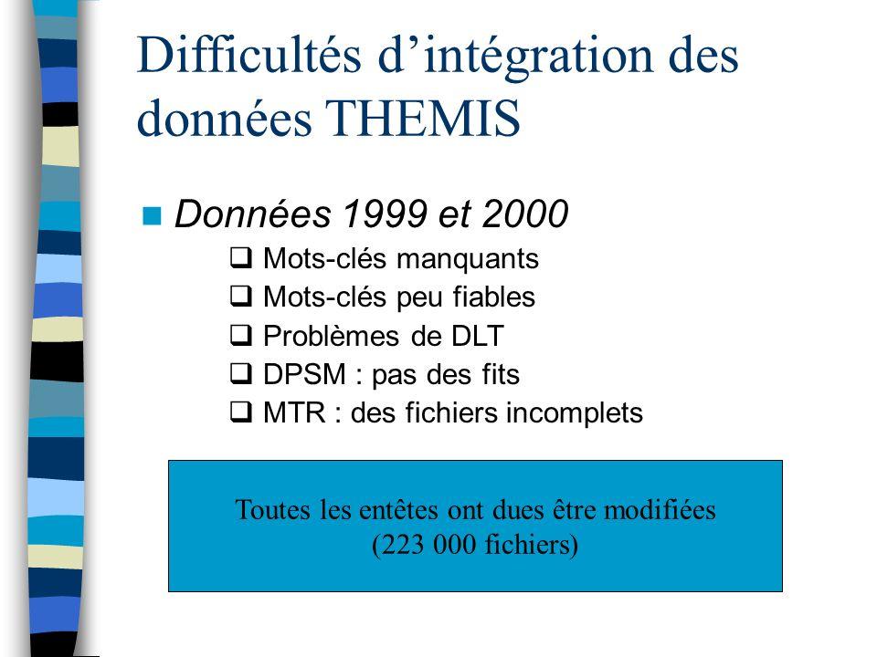 Difficultés dintégration des données THEMIS Données 1999 et 2000 Mots-clés manquants Mots-clés peu fiables Problèmes de DLT DPSM : pas des fits MTR : des fichiers incomplets Toutes les entêtes ont dues être modifiées (223 000 fichiers)