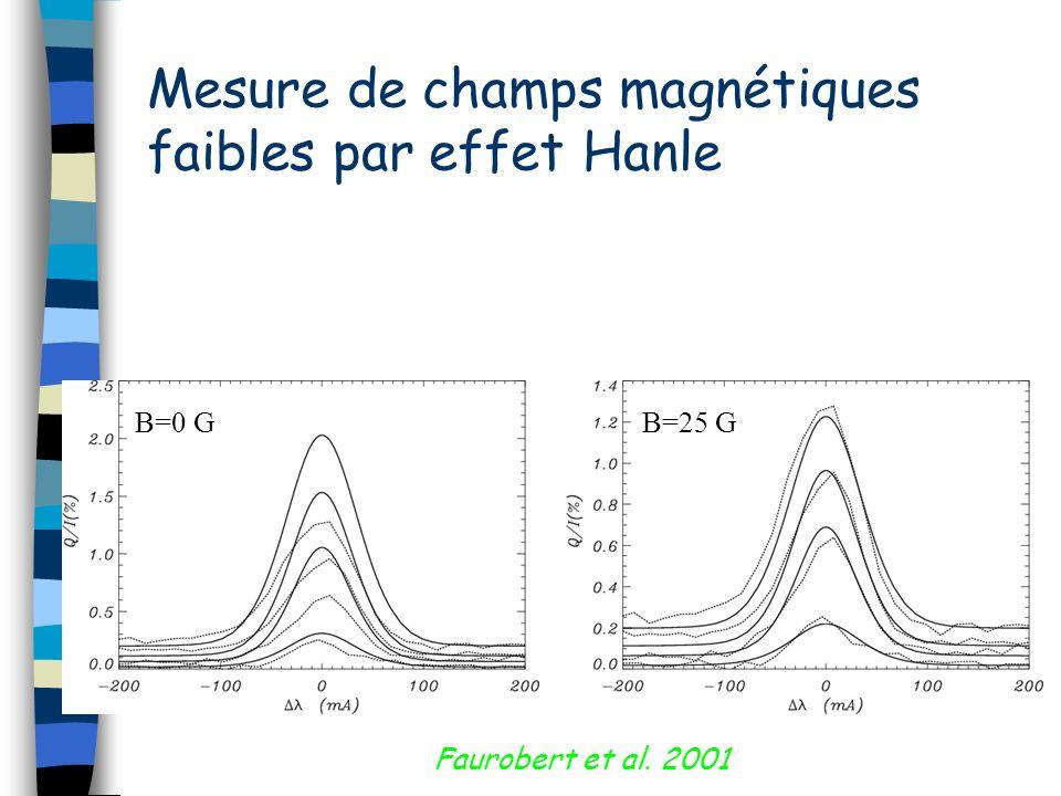 Mesure de champs magnétiques faibles par effet Hanle Faurobert et al. 2001 B=0 GB=25 G