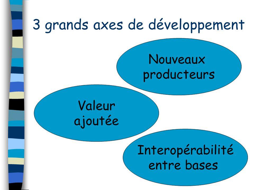 3 grands axes de développement Nouveaux producteurs Valeur ajoutée Interopérabilité entre bases