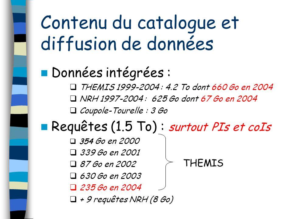 Contenu du catalogue et diffusion de données Données intégrées : THEMIS 1999-2004 : 4.2 To dont 660 Go en 2004 NRH 1997-2004 : 625 Go dont 67 Go en 2004 Coupole-Tourelle : 3 Go Requêtes (1.5 To) : surtout PIs et coIs 354 Go en 2000 339 Go en 2001 87 Go en 2002 630 Go en 2003 235 Go en 2004 + 9 requêtes NRH (8 Go) THEMIS