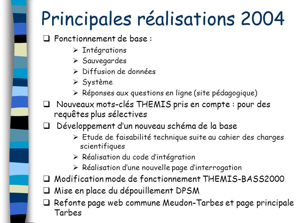 Interopérabilité Dans un premier temps : Bases françaises BASS2000 – Meudon MEDOC Avancée possible en 2005-2006, avec respect des standards européens Projets européens EGSO Observatoire Virtuel (US)