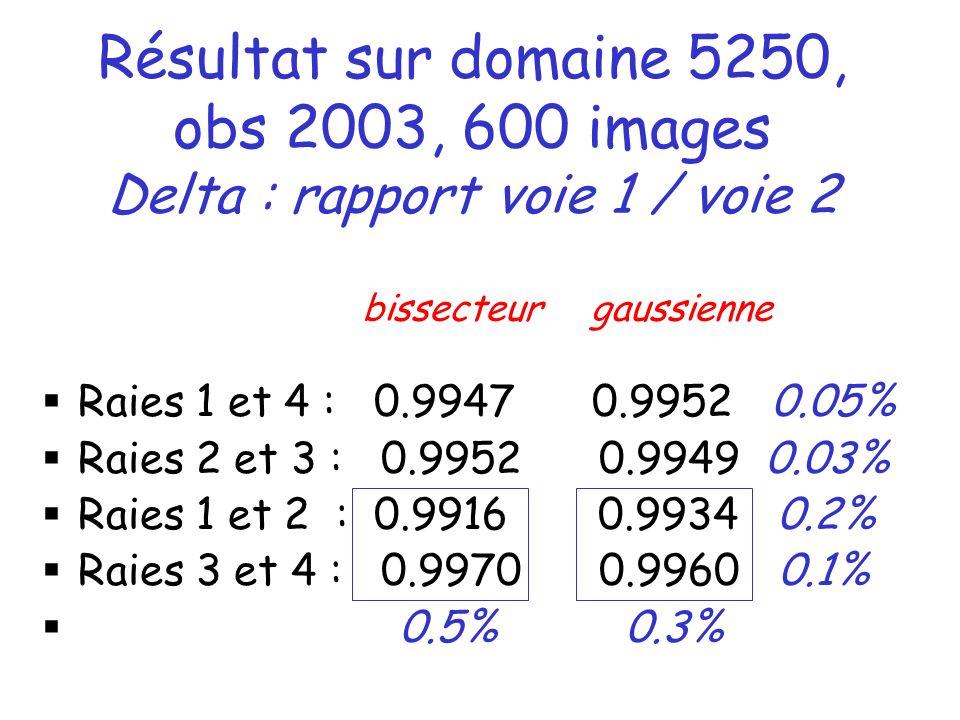 Résultat sur domaine 5250, obs 2003, 600 images Delta : rapport voie 1 / voie 2 Raies 1 et 4 : 0.9947 0.9952 0.05% Raies 2 et 3 : 0.9952 0.9949 0.03% Raies 1 et 2 : 0.9916 0.9934 0.2% Raies 3 et 4 : 0.9970 0.9960 0.1% 0.5% 0.3% bissecteur gaussienne
