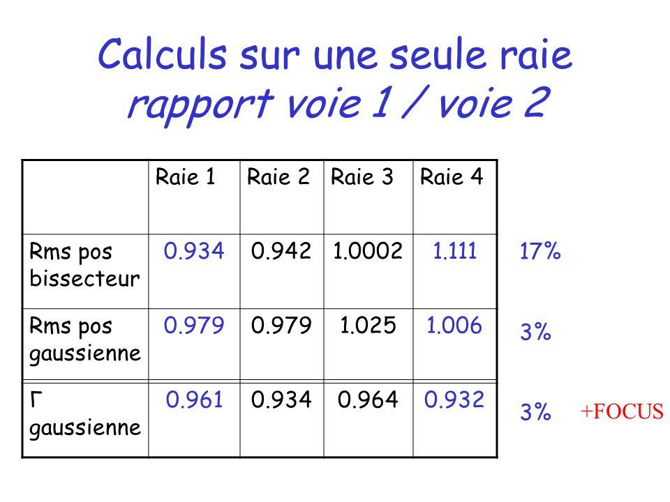 Calculs sur une seule raie rapport voie 1 / voie 2 Raie 1Raie 2Raie 3Raie 4 Rms pos bissecteur 0.9340.9421.00021.111 Rms pos gaussienne 0.979 1.0251.006 Γ gaussienne 0.9610.9340.9640.932 17% 3% +FOCUS
