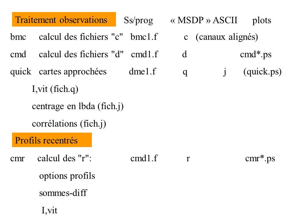 ETAPES DU PROGRAMME MS1 Fichiers Plots Ss/prog