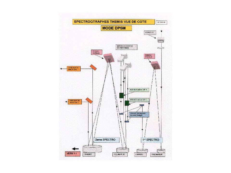(win) curv iliss jparli lispro 1 1 10 5 10 2 1 10 5 10 (win) jt100 ja100 jb100 jz100 1 0 0 0 0 2 0 0 0 0 cmd/cmr longw lat absord absorr mps 0 0 1 1 1 Lissage en i avant la détection du centre raie Lissage parabolique en j avant la détection du centre raie Lissage du profil moyen utilisé pour calculer les corrections Numéro de fenêtre Non utilisésProfil en absorption ou émission pour les fichiers d Prise en compte de la courbure de la raie Numéro de fenêtre Translation en j, en pixel/100, correspondant à la différence de entre 2 canaux Définit linclinaison et la courbure de la raie dans chaque canal Idem pour fichiers r Spécifie lunité de vitesse en m/s Si 0 paramètres calculés par le programme