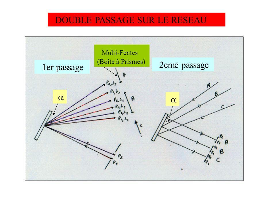 DOUBLE PASSAGE SUR LE RESEAU Multi-Fentes (Boite à Prismes) 2eme passage 1er passage