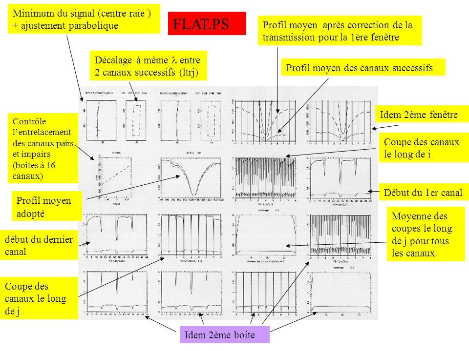GEO.PS Gradients dintensité AD B E Les extrêmes définissent les bords du canal en i Le programme calcule les droites de régression pour les vecteurs (