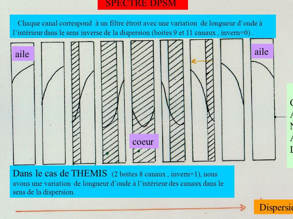 SPECTRE DPSM Chaque canal correspond à un filtre étroit avec une variation de longueur donde à lintérieur dans le sens inverse de la dispersion (boites 9 et 11 canaux, invern=0).