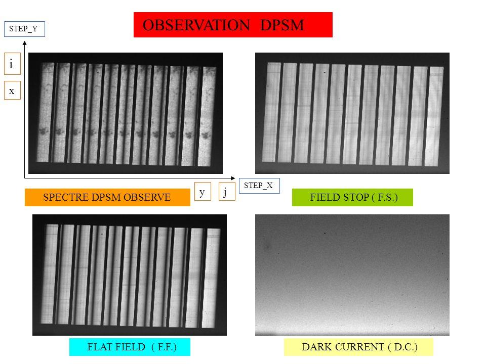 SPECTRE DPSM Chaque canal correspond à un filtre étroit avec une variation de longueur donde à lintérieur dans le sens inverse de la dispersion (boite