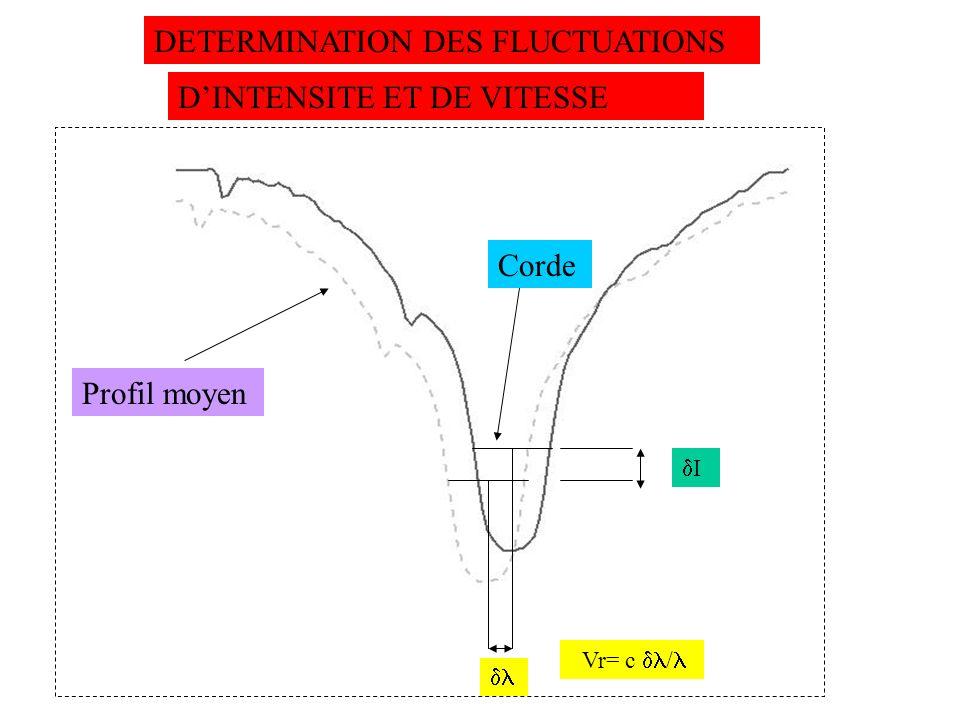 DETERMINATION DES FLUCTUATIONS DINTENSITE ET DE VITESSE Profil moyen I Vr= c / Corde