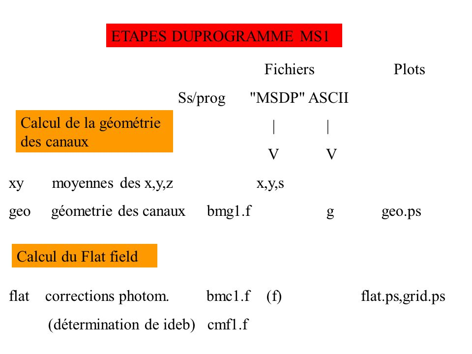 ETAPES DU PROGRAMME MS1 Fichiers Plots Ss/prog MSDP ASCII | | V V xy moyennes des x,y,z x,y,s geo géometrie des canaux bmg1.f g geo.ps flat corrections photom.