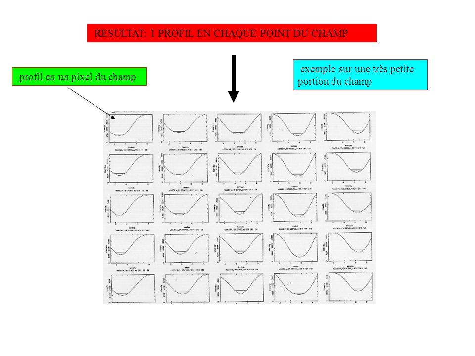 FILE obs.par nm lbda dlbd mupris mustep minpro 8 5896 80 3300 800 500 Nombre de canaux / fenêtre (window) Distance entre 2 canaux Lambda (Angs.) Pas grille Boite (micron) Translation de chaque canaux (prismes boite) Normalisation du profil Valeur ajustée au centre De la raie
