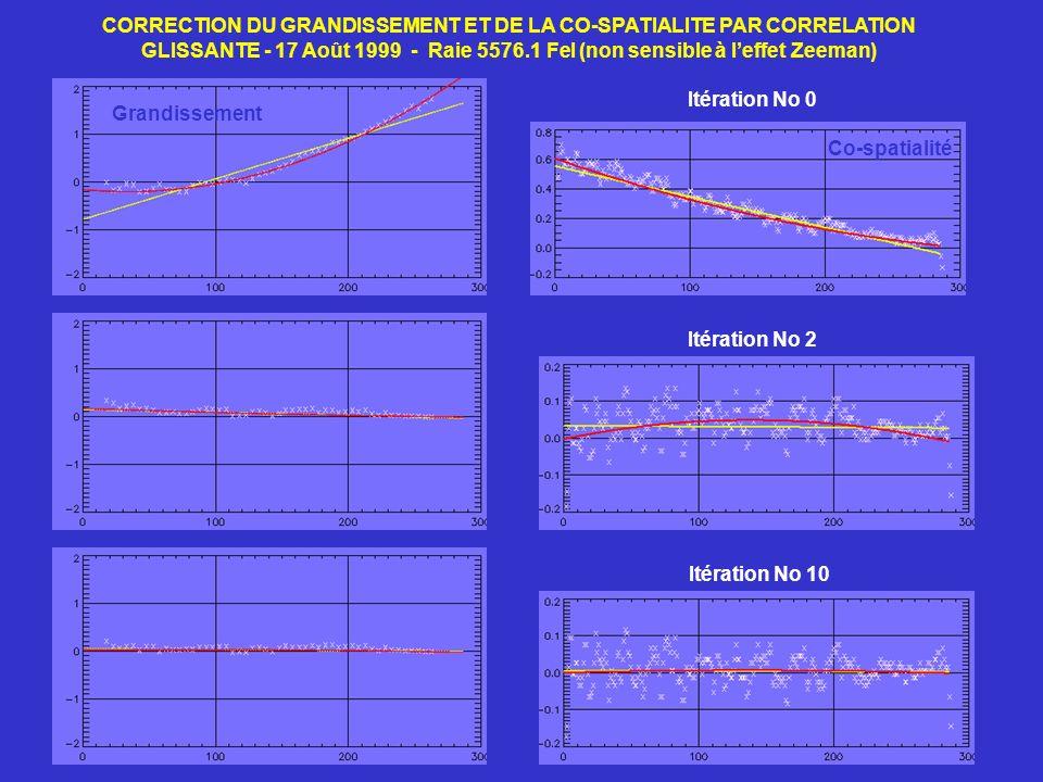 CORRECTION DU GRANDISSEMENT ET DE LA CO-SPATIALITE PAR CORRELATION GLISSANTE - 17 Août 1999 - Raie 5576.1 FeI (non sensible à leffet Zeeman) Itération