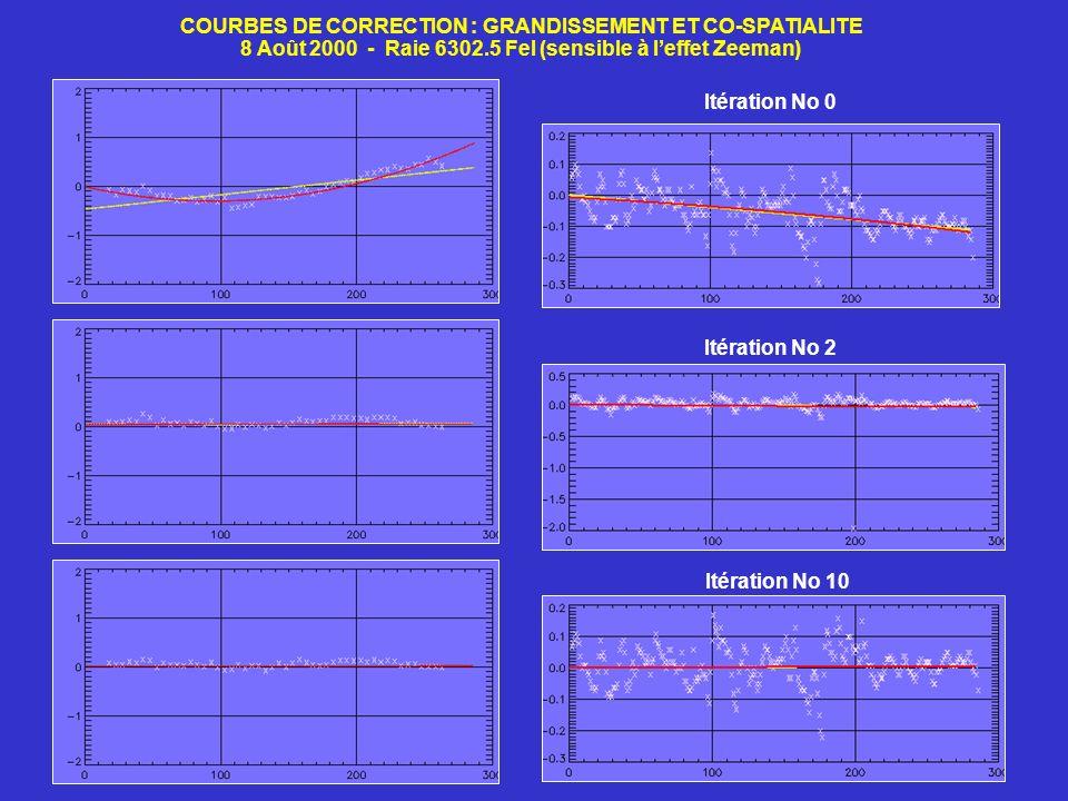 COURBES DE CORRECTION : GRANDISSEMENT ET CO-SPATIALITE 8 Août 2000 - Raie 6302.5 FeI (sensible à leffet Zeeman) Itération No 0 Itération No 2 Itératio