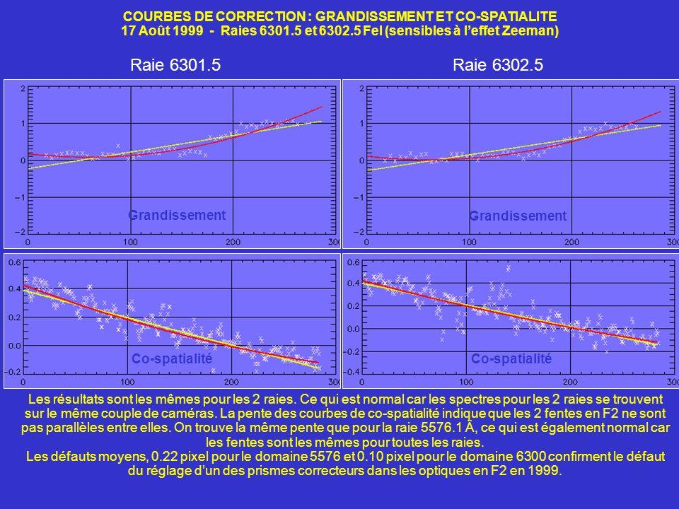 COURBES DE CORRECTION : GRANDISSEMENT ET CO-SPATIALITE 17 Août 1999 - Raies 6301.5 et 6302.5 FeI (sensibles à leffet Zeeman) Raie 6301.5Raie 6302.5 Gr