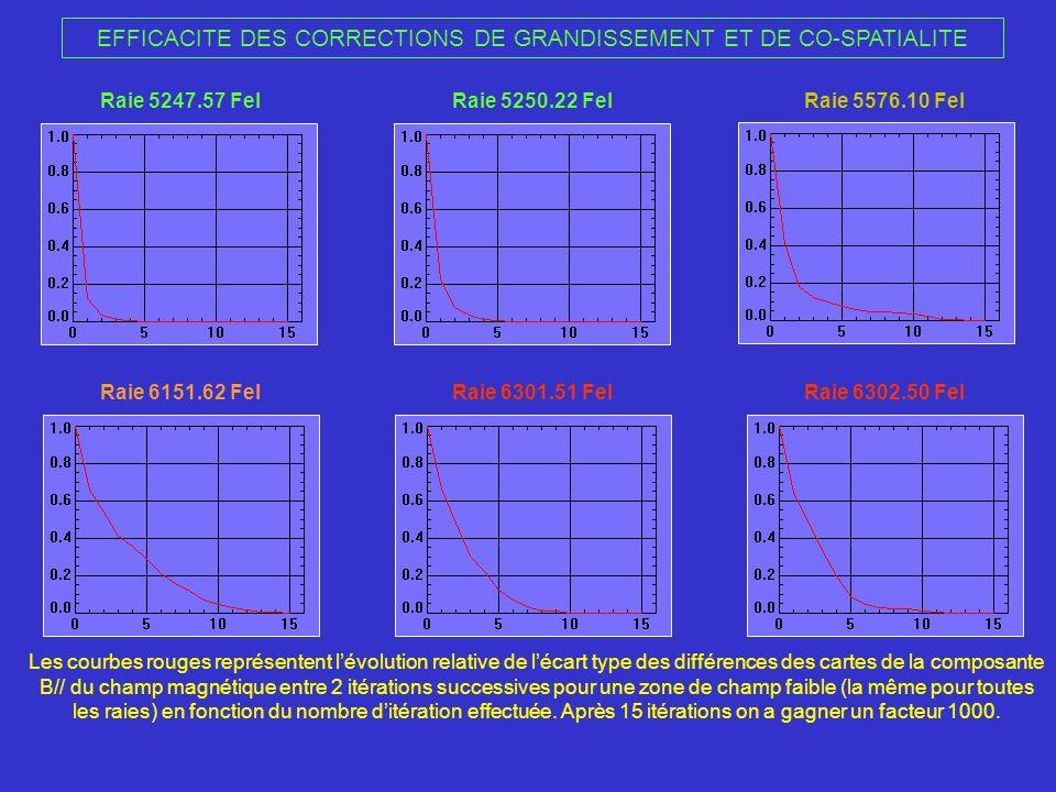 EFFICACITE DES CORRECTIONS DE GRANDISSEMENT ET DE CO-SPATIALITE Raie 5247.57 FeIRaie 5250.22 FeIRaie 5576.10 FeI Raie 6151.62 FeIRaie 6301.51 FeIRaie