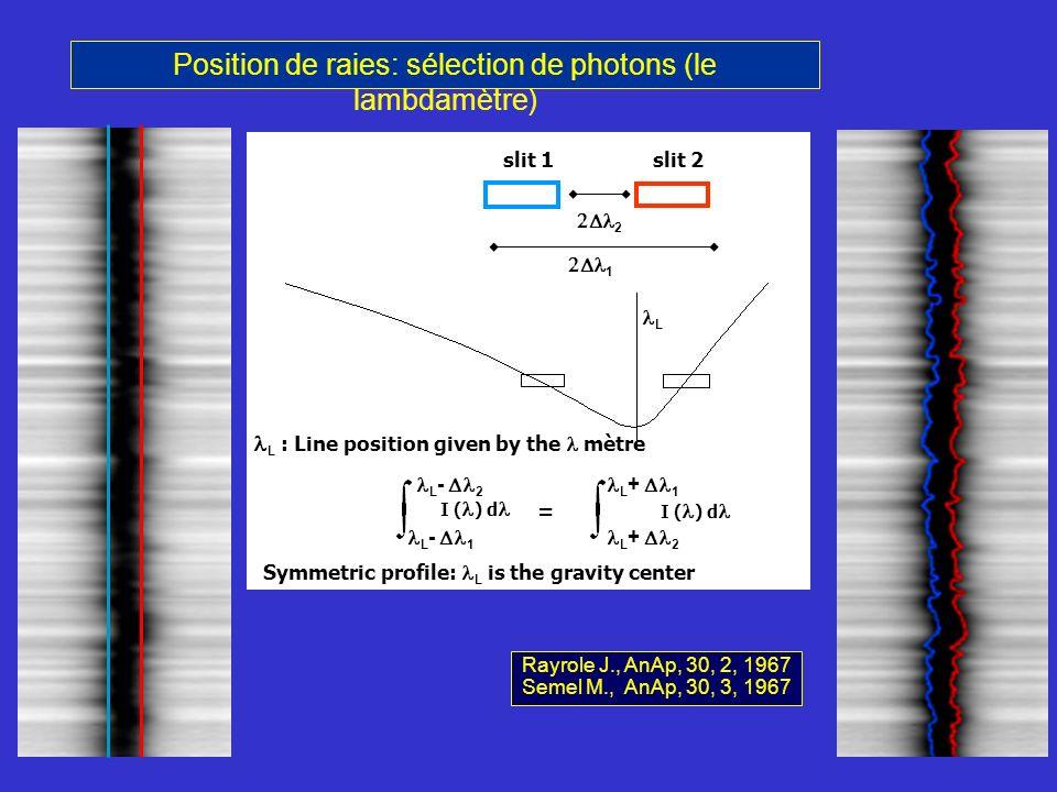 Position de raies: sélection de photons (le lambdamètre) L 1 2 L - 1 L - 2 L + 2 L + 1 I ( ) d = slit 1slit 2 L : Line position given by the mètre Sym
