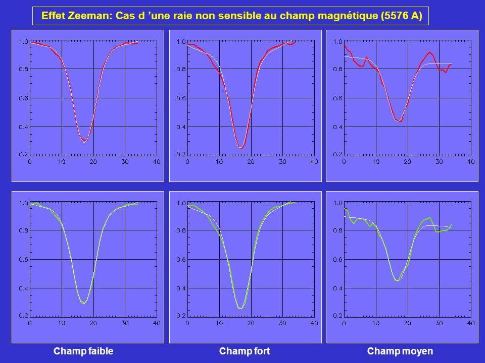 Effet Zeeman: Cas d une raie non sensible au champ magnétique (5576 A) Champ faibleChamp fortChamp moyen
