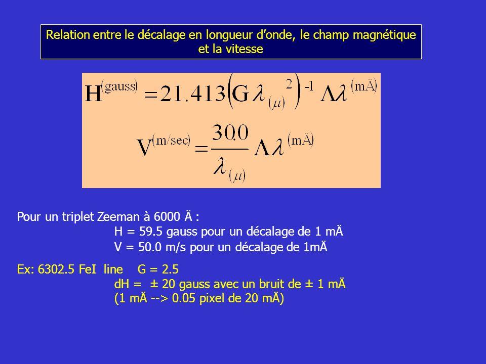 Relation entre le décalage en longueur donde, le champ magnétique et la vitesse Pour un triplet Zeeman à 6000 Ä : H = 59.5 gauss pour un décalage de 1