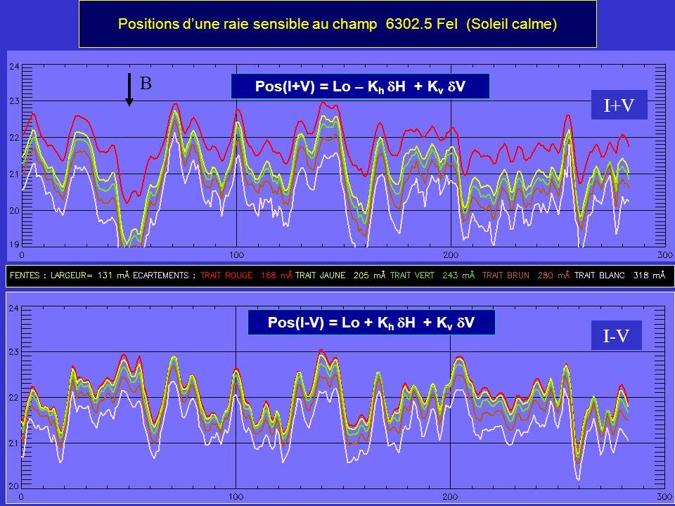 Positions dune raie sensible au champ 6302.5 FeI (Soleil calme) I+V I-V B Pos(I+V) = Lo – K h H + K v V Pos(I-V) = Lo + K h H + K v V