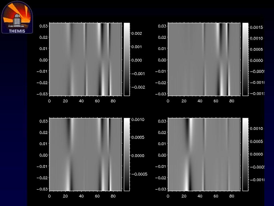 Sources de grandissement differentiel 1.Objectifs de camera individuels (afecte le mode 2x2) 2.Voies separatrices (afecte les modes 2x2 et 2x1)