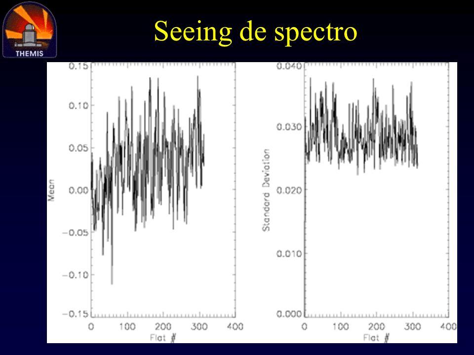 Seeing de spectro