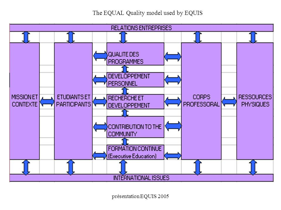 présentation EQUIS 2005 The EQUAL Quality model used by EQUIS