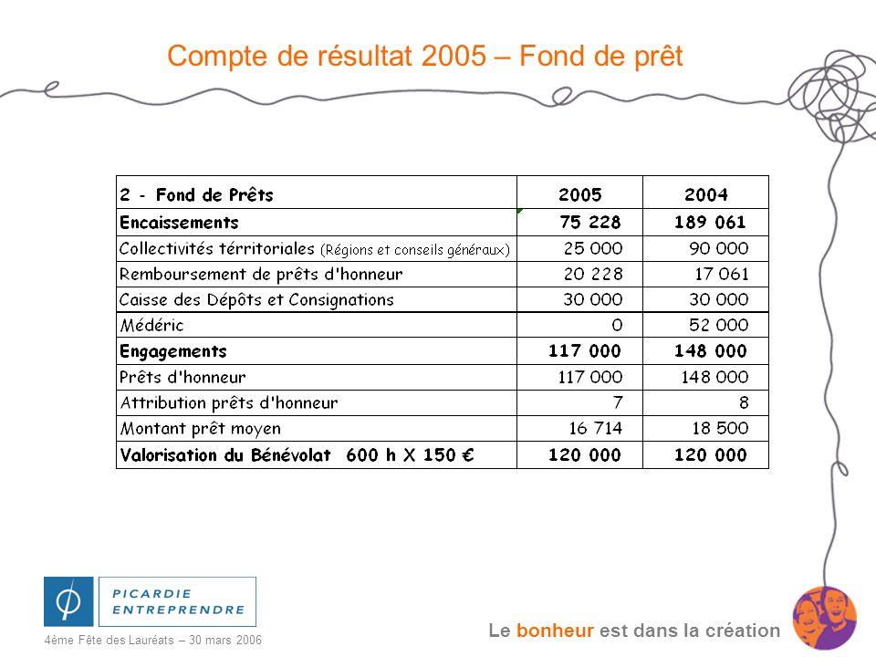 Le bonheur est dans la création 4ème Fête des Lauréats – 30 mars 2006 Compte de résultat 2005 – Fond de prêt