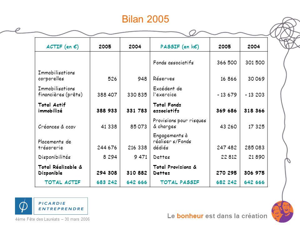 Le bonheur est dans la création 4ème Fête des Lauréats – 30 mars 2006 Bilan 2005 ACTIF (en )20052004PASSIF (en k)20052004 Fonds associatifs366 500301