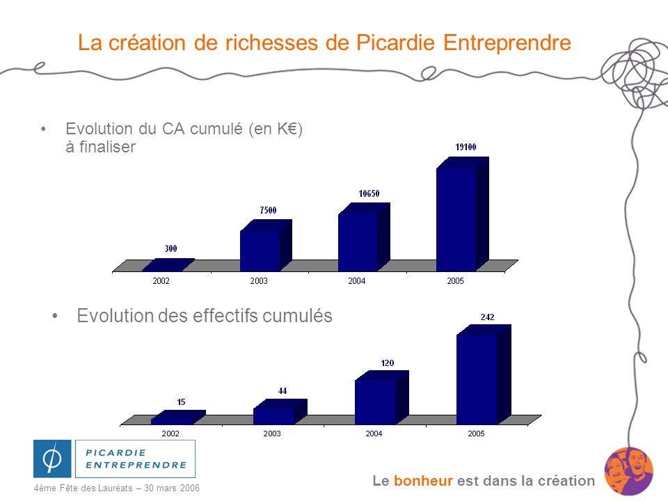 Le bonheur est dans la création 4ème Fête des Lauréats – 30 mars 2006 La création de richesses de Picardie Entreprendre Evolution du CA cumulé (en K)