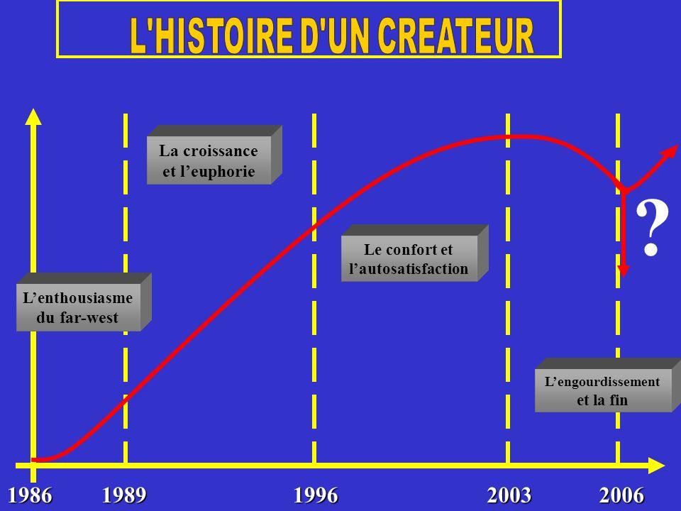 ? 19861989199620032006 Lenthousiasme du far-west La croissance et leuphorie Le confort et lautosatisfaction Lengourdissement et la fin