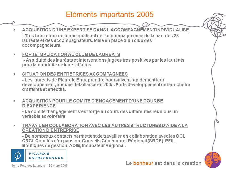 Le bonheur est dans la création 4ème Fête des Lauréats – 30 mars 2006 2005 : Rapport Opérationnel Chiffres clés 2005 - Contacts reçus : 191 - Projets étudiés en validation : 32 - Projets acceptés en comité : 7 - 10 lauréats - Nombre de comités : 6 - Montant total des prêts engagés : 117 000 - Prêt moyen :16 710 - Nombre dempois crées en 2004 : 85 Depuis la création de Picardie Entreprendre en octobre 2001 - Ce sont 28 créateurs dentreprise accompagnés - 466 000 de prêts engagés - 242 emplois crées ou sauvegardés